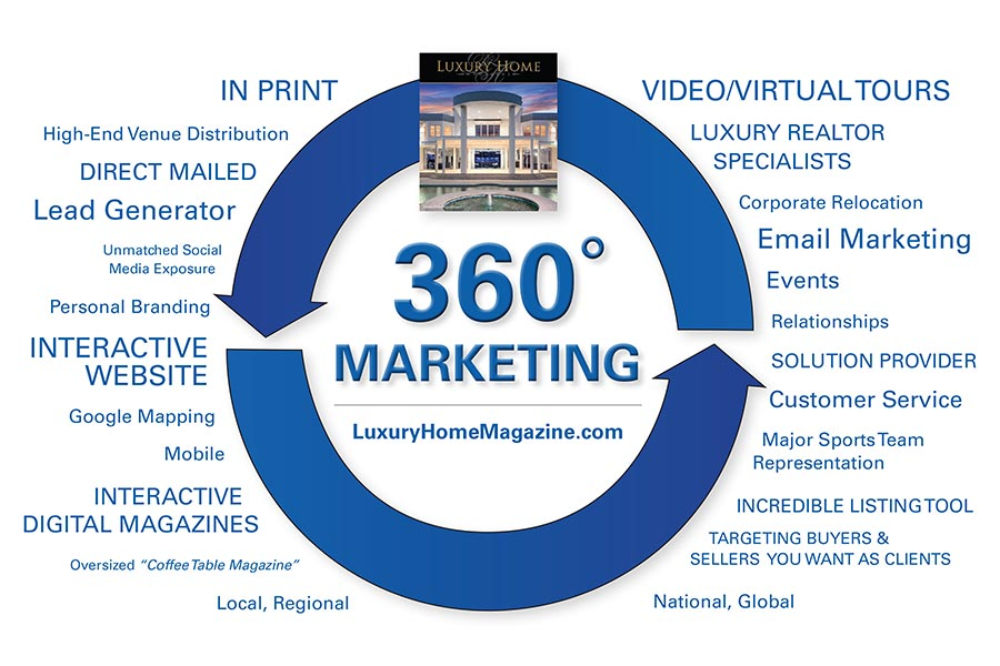 360 degrees of marketing